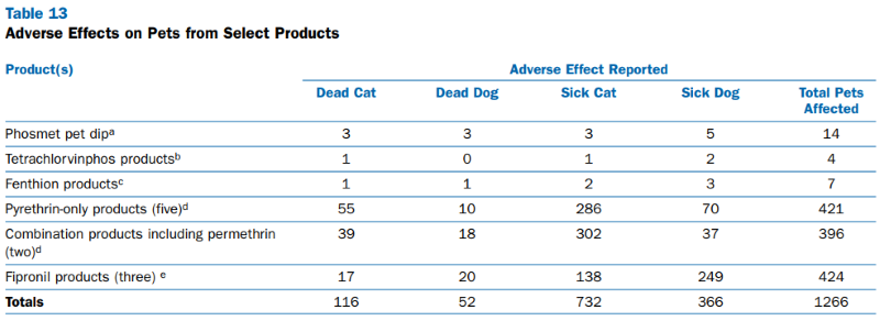 Adverse effects of flea and tick products on pets - table